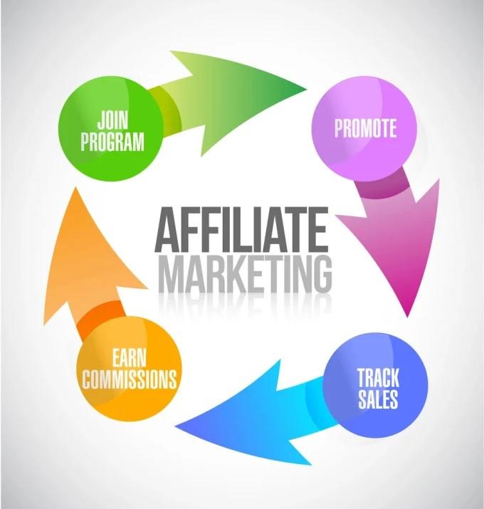 Description : Marketing de afiliados é uma maneira de ganhar dinheiro online, promovendo os produtos de outra empresa para uma comissão em cada venda que você gera.  As pessoas que promovem produtos…